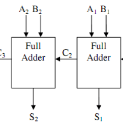 What Is Computer Explain With Block Diagram Narva 7 Pin Round Trailer Plug Wiring For 4 Bit Parallel Adder Engineering 2276 Png