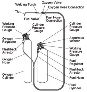 Primary And Secondary Combustion, Oxyfuel Gas Welding