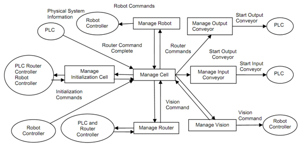 context level diagram visio vw coil wiring data flow mechanical engineering