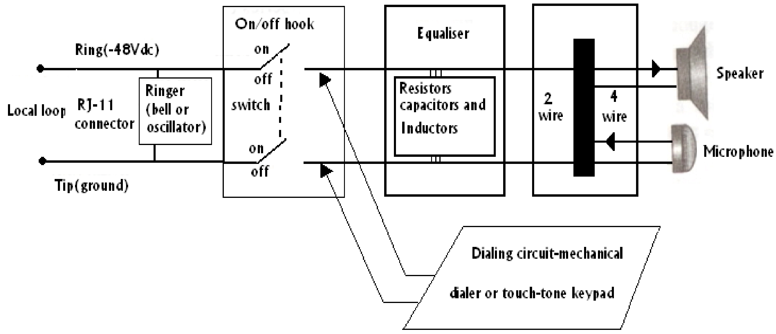 Explain telephone hand set and working, Computer Engineering