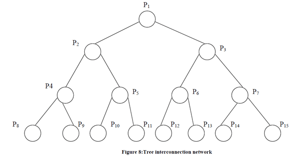 Tree interconnection network, Computer Networking