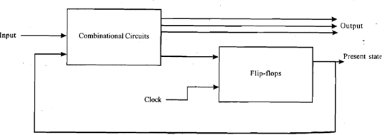 Show block diagram of sequential circuits, Computer
