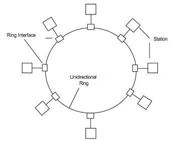 IEEE Standard 802.5 (Token Ring) , LAN Standards