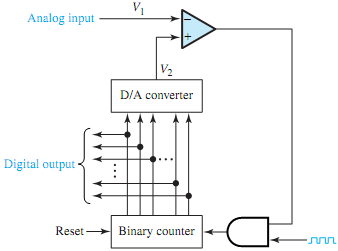 Schematic diagram of a system in which the d/a converter