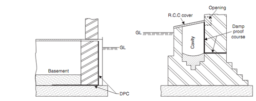 Methods For Damp Proofing, Civil Engineering, Assignment Help