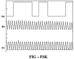 Explain about frequency shift keying, Electrical Engineering
