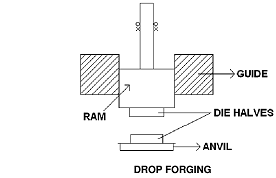 Explain the term forging with diagram, Chemistry