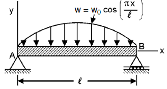 Solution-Construct the shear force and bending moment