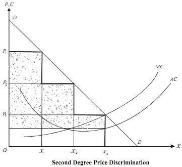 Different Types Of Price Discrimination, Price