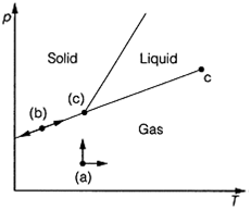 Phase equilibria, Melting and freezing points: When a pure