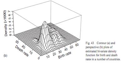 Contour plot, Contour plot : A topographical map drawn