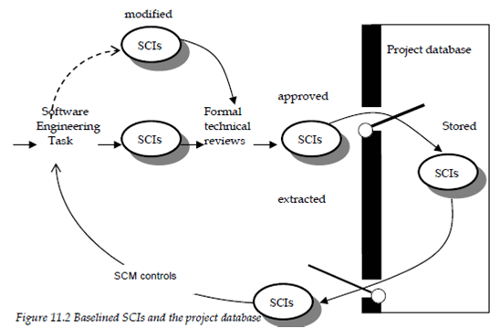 Software Configuration Items, Software configuration