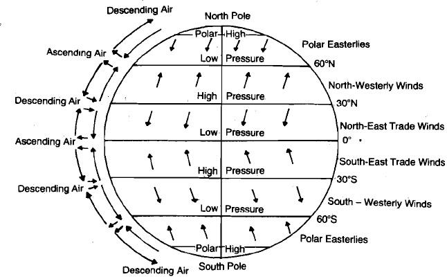 Global air circulation, Global Air Circulation The major