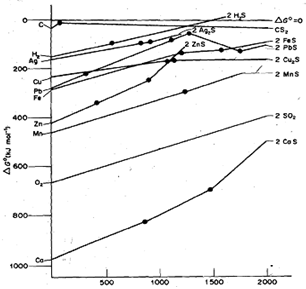 Find out the temperature of ellingham diagrams, Chemistry