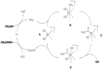 Organometallic compounds, Alkyl ligands form metal carbon