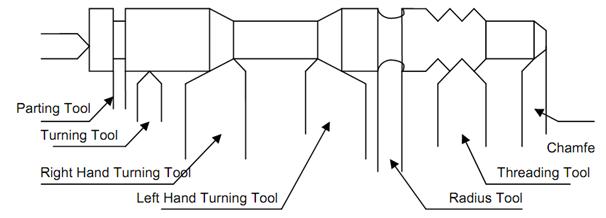 Sheet Metal Press Working Dies, Types of Tooling in Tool