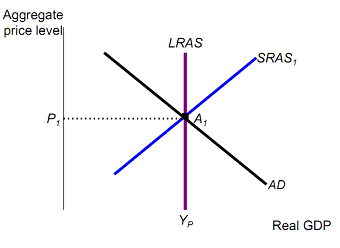 The short-run macroeconomic equilibrium, Macroeconomics