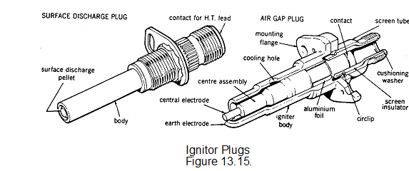 Ignition systems in aircraft engine, Other Engineering