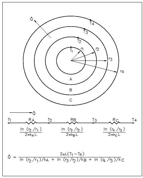 Conduction-Cylindrical Coordinates, Conduction Heat