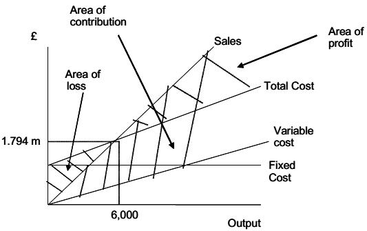 Calculate break-even level of sales volume and revenue