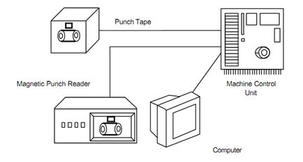 Program Input Device , CNC System Elements, Assignment Help