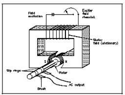 Types Of AC Generators, AC Generator Operation, Assignment