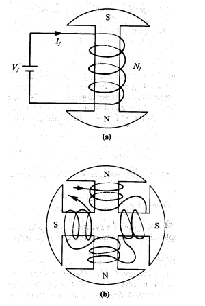 9 Pole 3 Phase Stator Wiring Diagram Ignition Coil Wiring