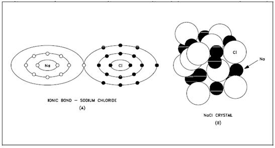 Ionic Bonds, Chemical Bonding, Assignment Help