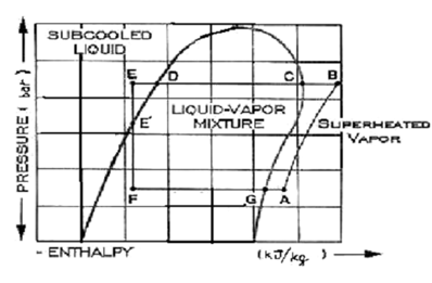 Pressure Enthalpy Diagram, Limitations of Carnot Vapor