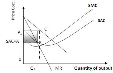 Short-Run Equilibrium Under Monopolistic Competition