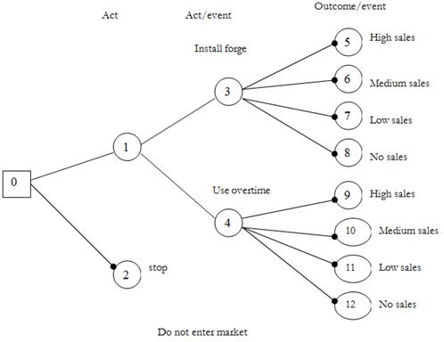 Decision trees illustration, Mathematics