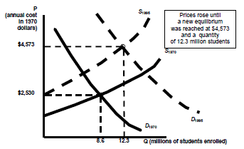 Shifts in supply and demand, Microeconomics