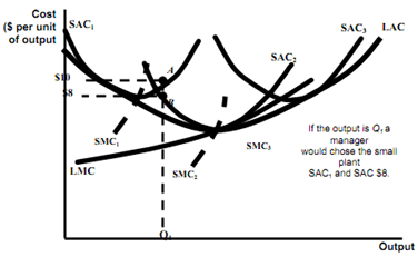 measuring economies of scale in long run, Microeconomics