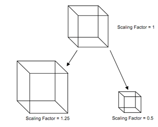 3-Dimensional Scaling, 3-Dimensional Transformation