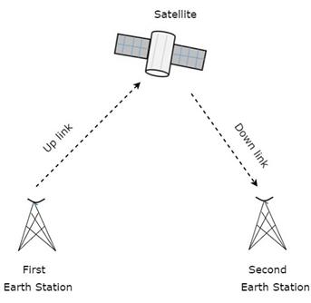 UFMFLN-15-3 Satellite Communications Assignment Help