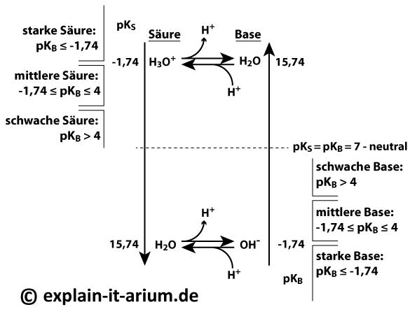 Einteilung von Säuren und Basen nach ihrer Stärke ausgehend von den pKS- und pKB-Werten