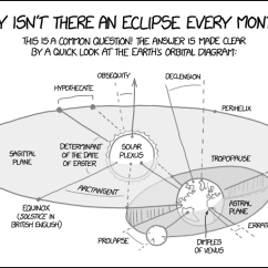What Is The Orbital Diagram Nordyne Air Conditioner Wiring 1878 Earth Explain Xkcd