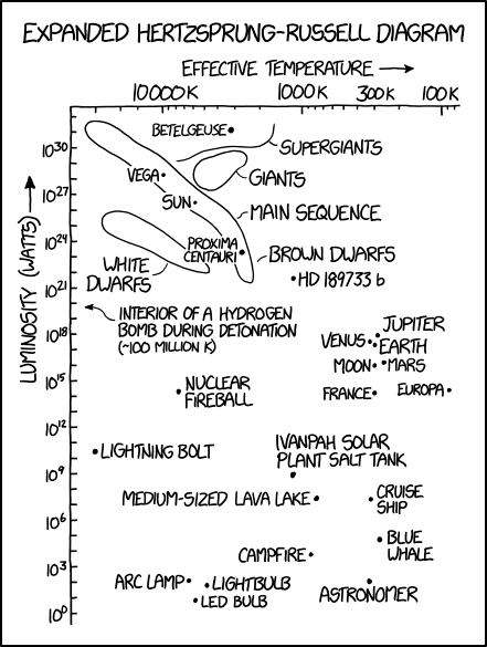 hertzsprung russell diagram activity lactic acid fermentation 2009 explain xkcd the is located in its own lower right corner unless you