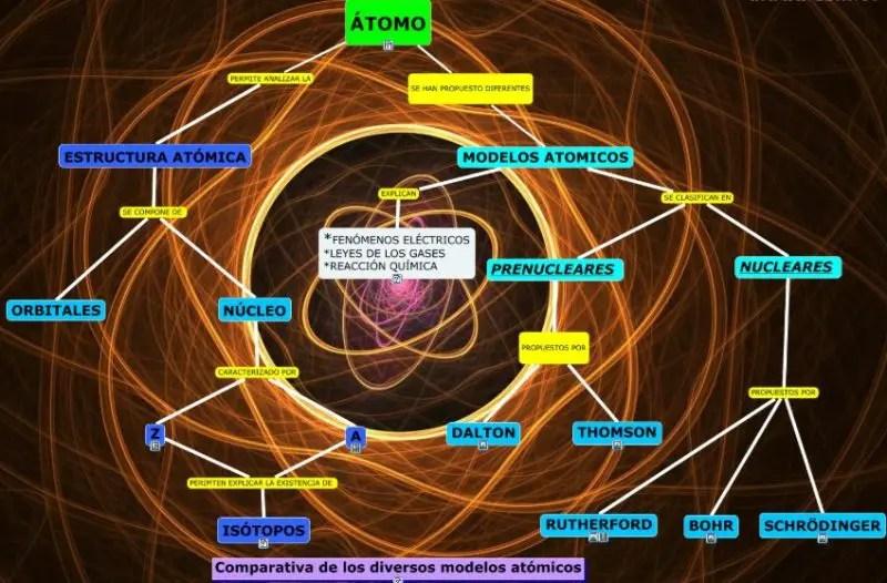 Explicacion De Los Fenomenos Electricos Del Modelo Atomico