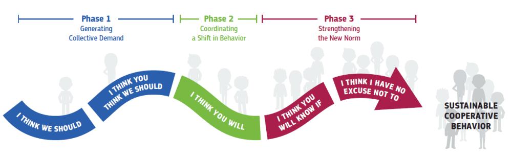 la conception centrée sur le comportement pour résoudre des dilemmes coopératifs