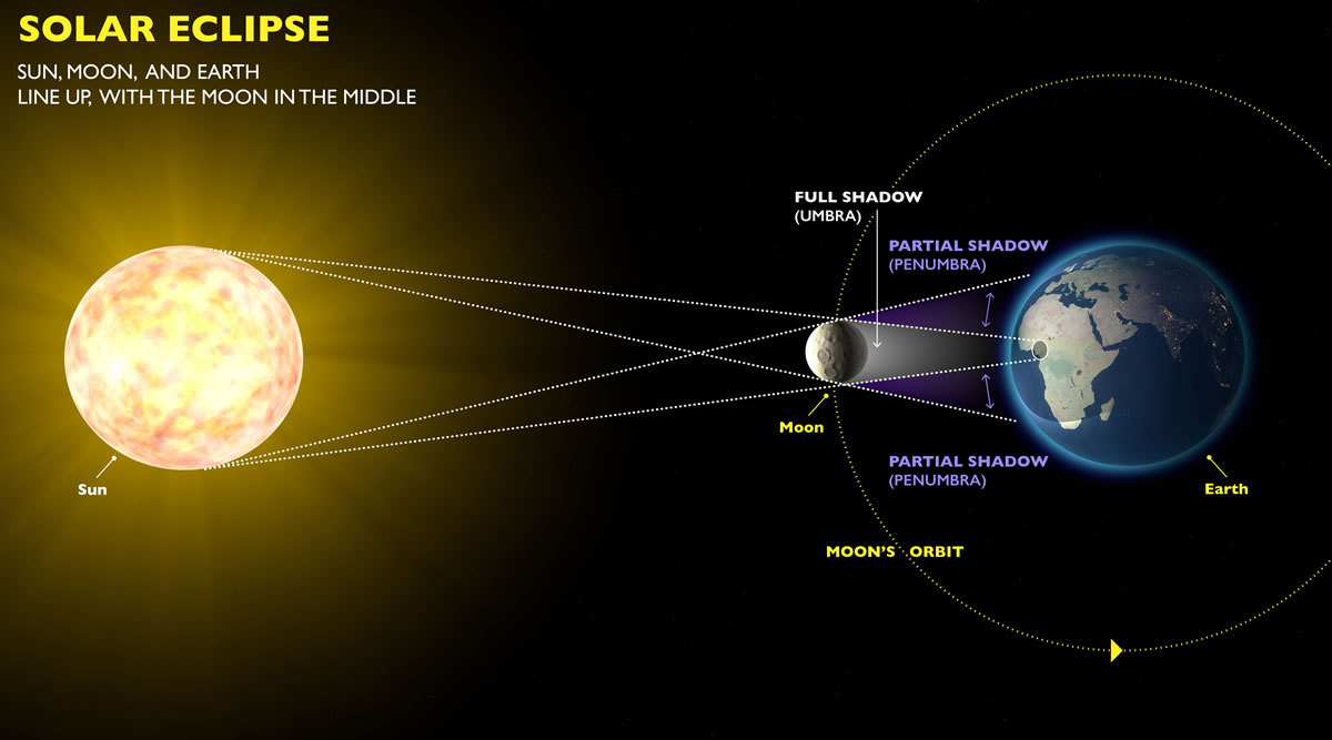 hight resolution of real sun diagram