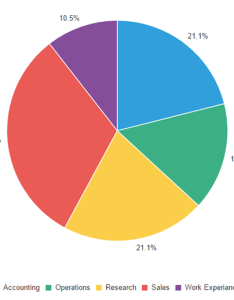 The following example is  simple pie chart using default colour scheme to show percentage of employees in each department from emp and dept also customising colours apex explorer award winning uk rh