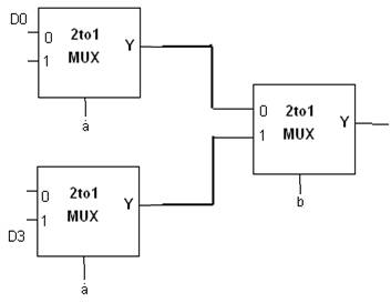 4-to-1 multiplexer using 2-to-1 multiplexers : VHDL