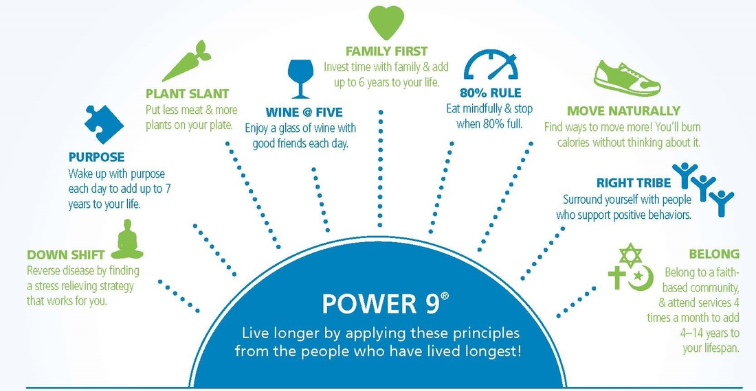 Image result for blue zones photos
