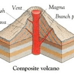 Volcano Diagram Pipe Front View Brain Types Of Stratovolcano Composite Steep Sides Layers Ash And Lava Central Vent