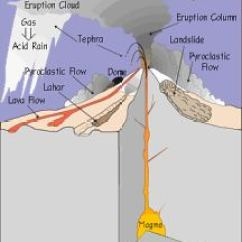 Composite Volcano Diagram Home Audio Volume Control Wiring Types Of Volcanic Eruption