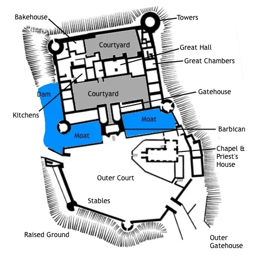 Medieval Castle Layout The Different Rooms And Areas Of A Typical Castle Exploring Castles