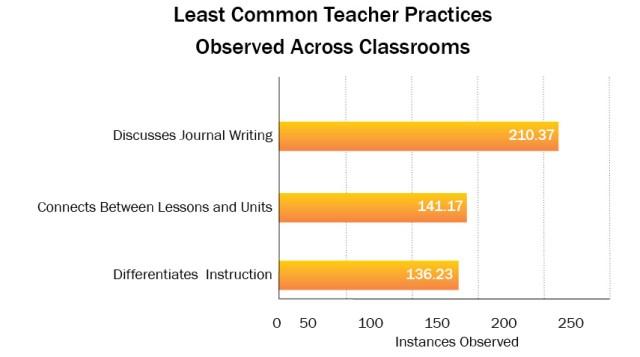 Least Common ECS Teacher Practices