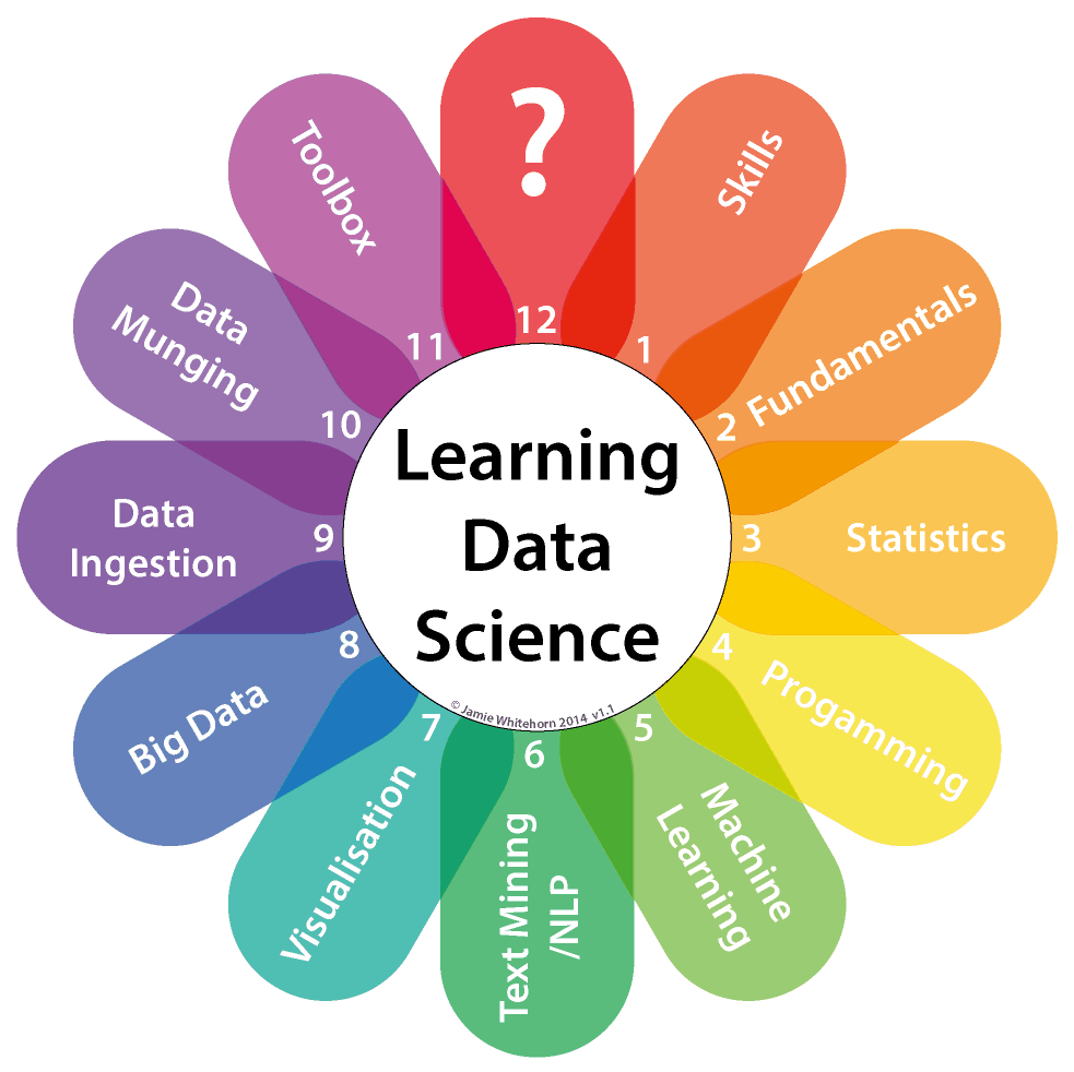 Free Ebook: Your Guide to Becoming a Data Scientist - Data Science Central