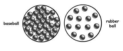 Volume, Mass and Density